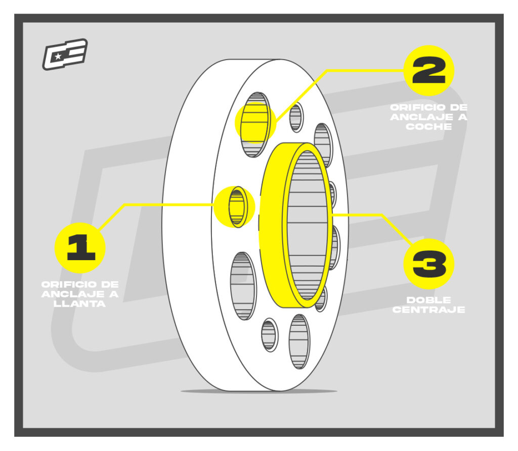 Separadores de doble anclaje con doble centraje
