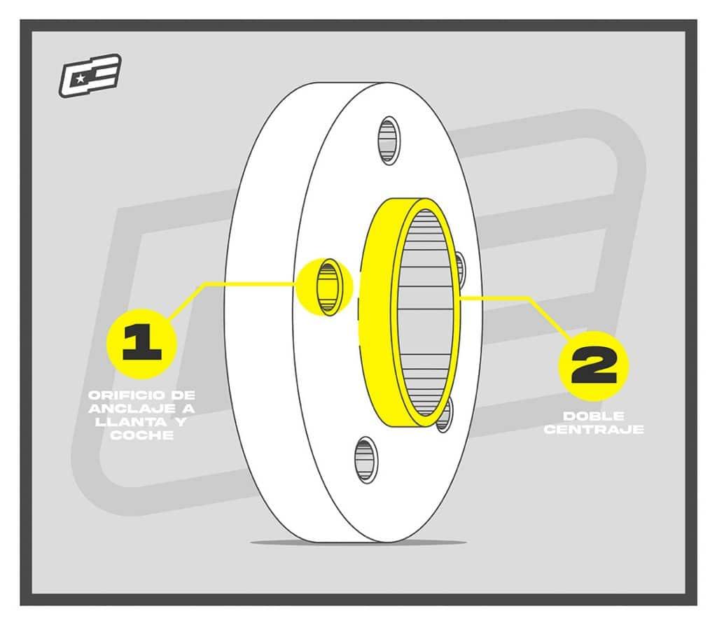Separadores de un anclaje o anclaje simple con doble centraje